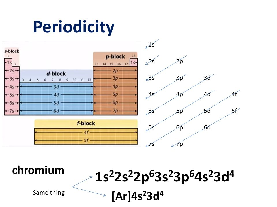 Periodicity 1s22s22p63s23p64s23d4 chromium [Ar]4s23d4 1s 2s 2p